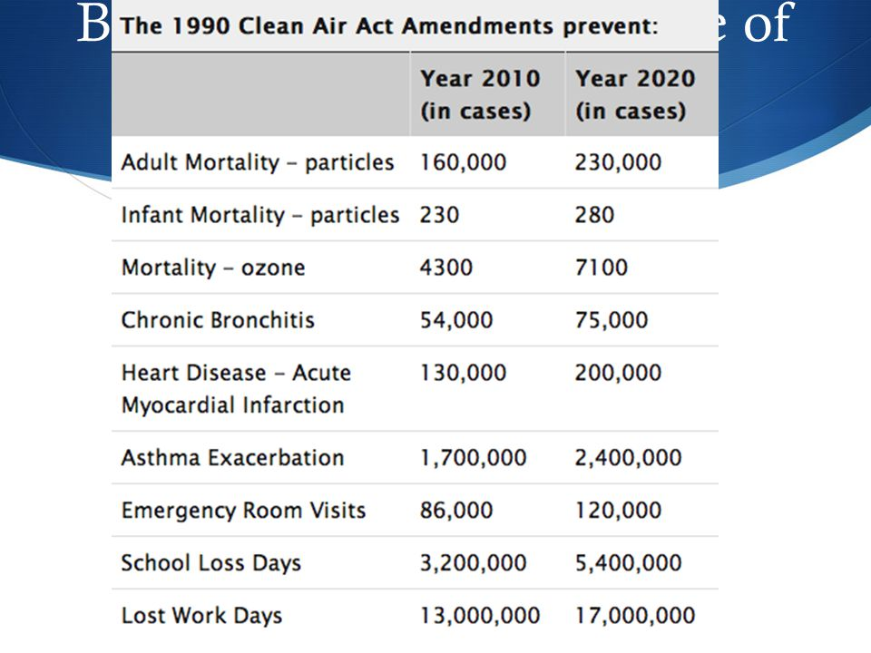 Brainstorm: What are some of the benefits from the Clean Air Act?