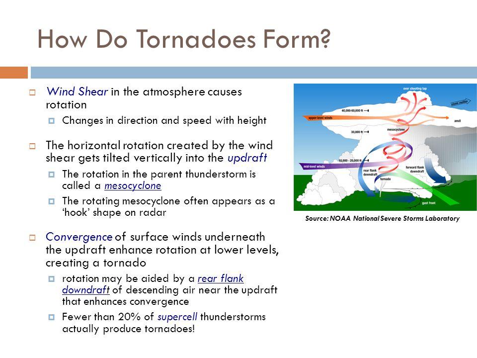 Wind Shear Tornado Wind Shear in The Atmosphere