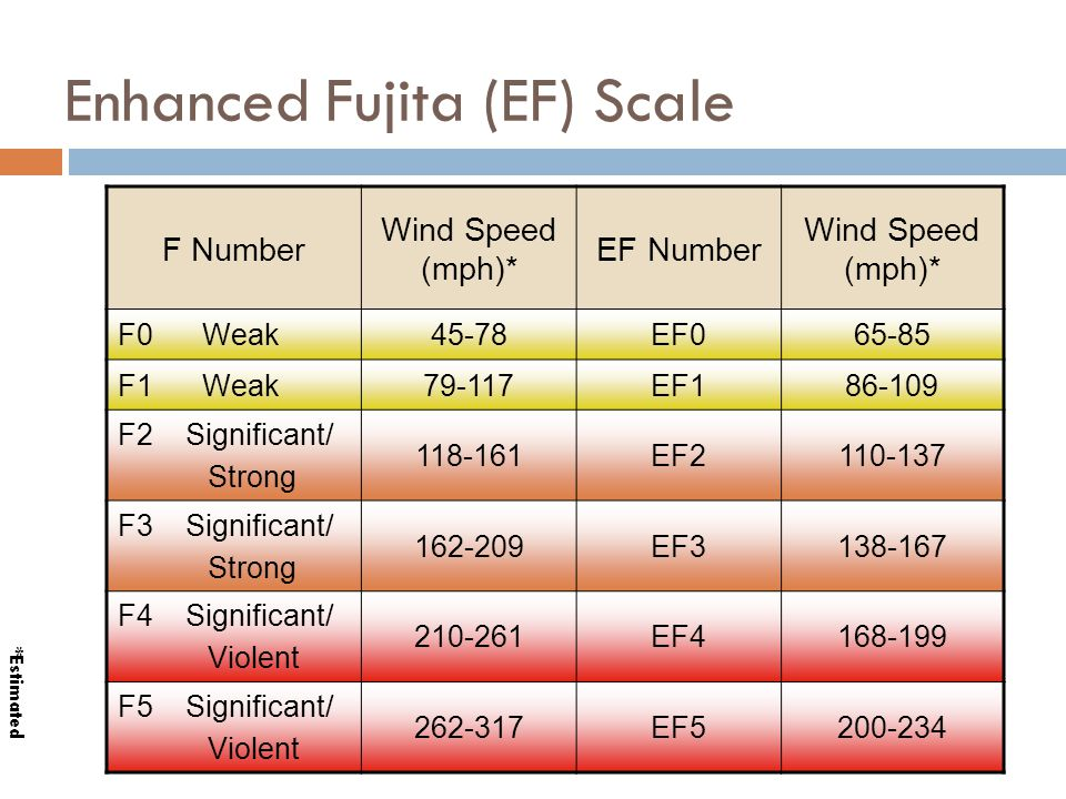 Enhanced Fujita (EF) Scale F Number Wind Speed (mph)* EF Number Wind Speed (mph)* F0 Weak45-78EF065-85 F1 Weak79-117EF186-109 F2 Significant/ Strong 1