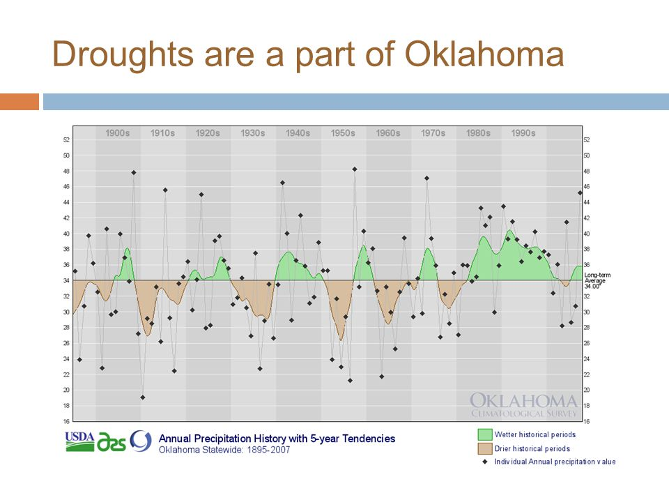 Droughts are a part of Oklahoma