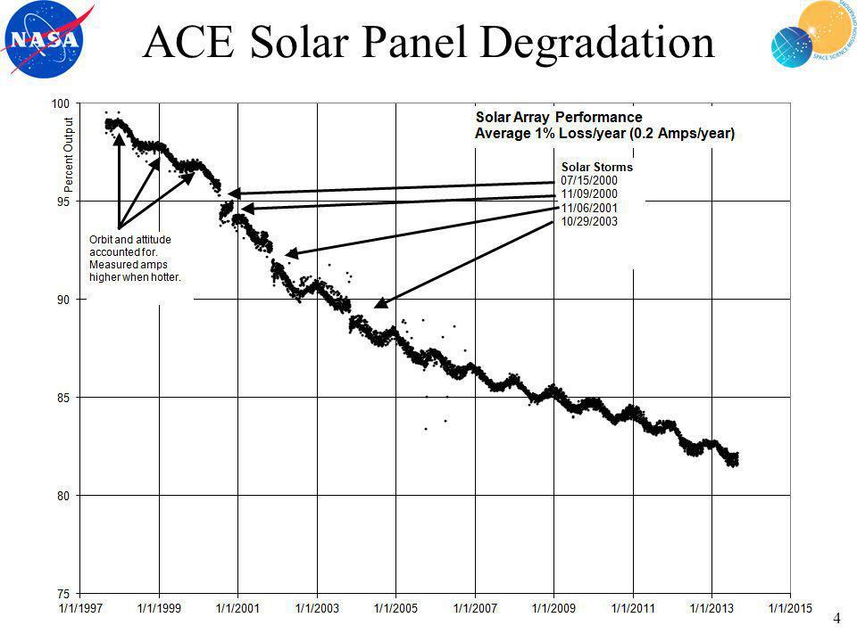 ACE Solar Panel Degradation 4