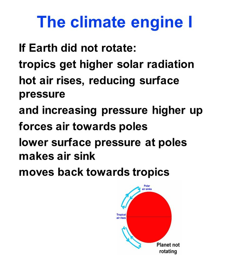 The climate engine I If Earth did not rotate: tropics get higher solar radiation hot air rises, reducing surface pressure and increasing pressure higher up forces air towards poles lower surface pressure at poles makes air sink moves back towards tropics