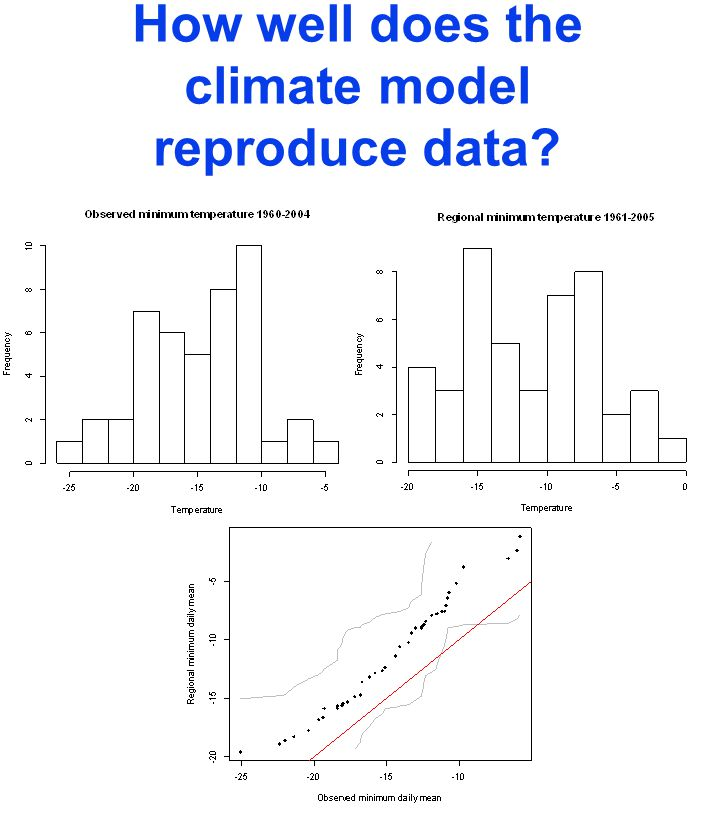 How well does the climate model reproduce data