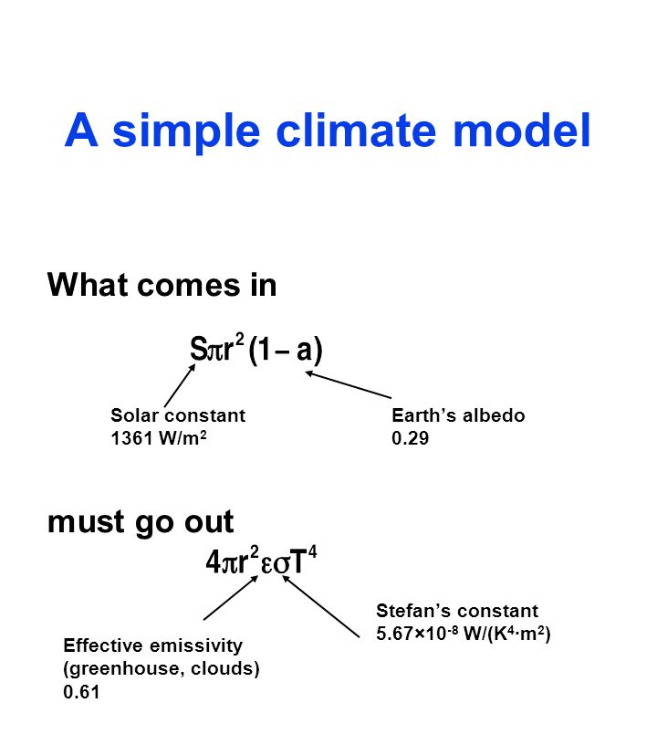 A simple climate model What comes in must go out Solar constant 1361 W/m 2 Earths albedo 0.29 Effective emissivity (greenhouse, clouds) 0.61 Stefans constant 5.67×10 -8 W/(K 4 ·m 2 )