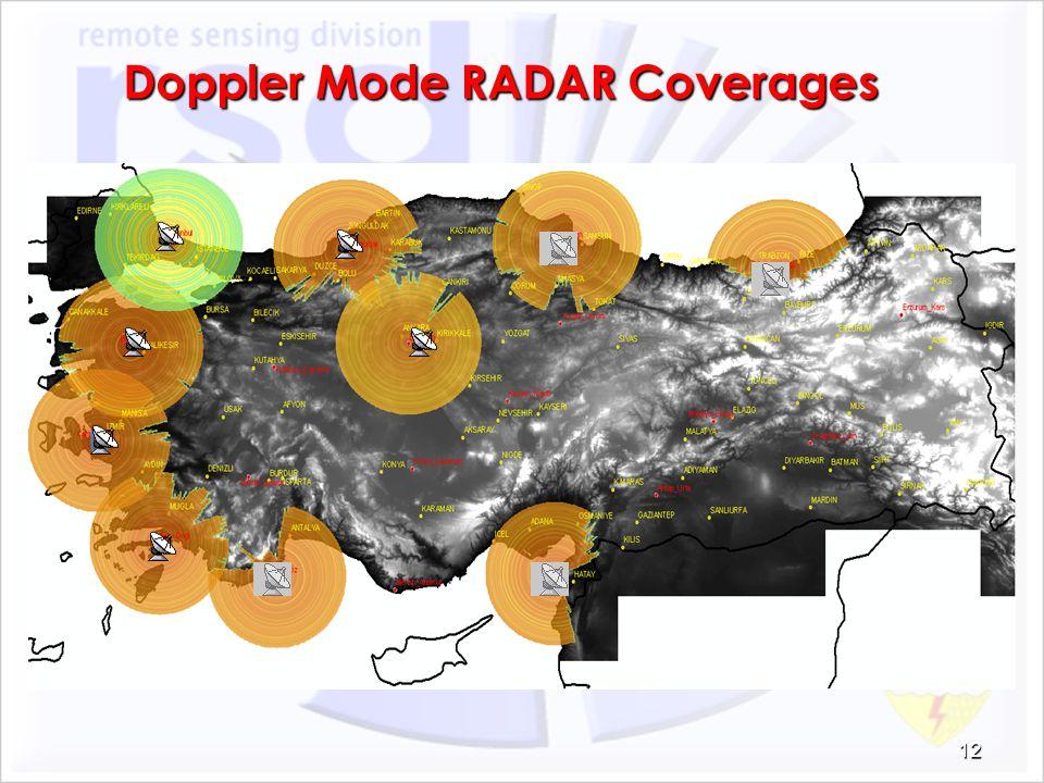Doppler Mode RADAR Coverages 12