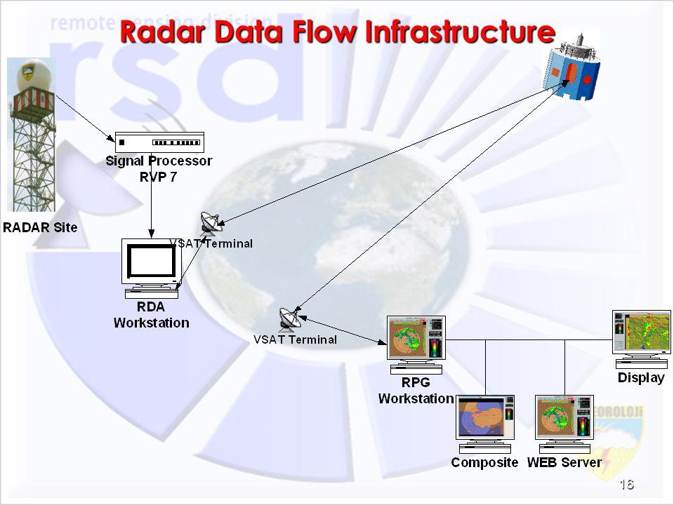 Radar Data Flow Infrastructure 16