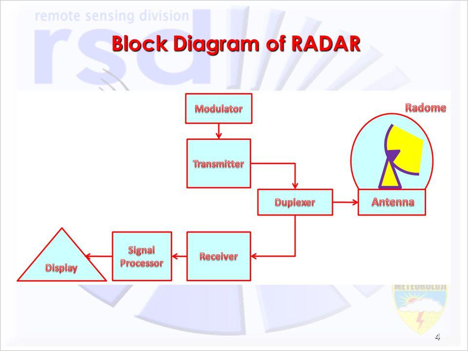 Block Diagram of RADAR 4