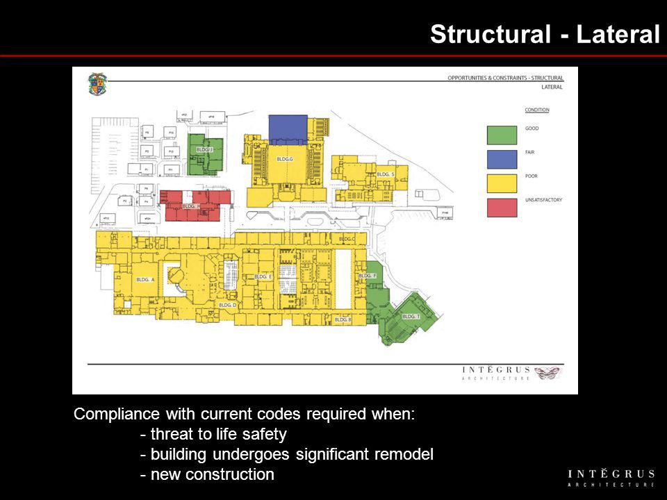 Structural - Lateral Compliance with current codes required when: - threat to life safety - building undergoes significant remodel - new construction
