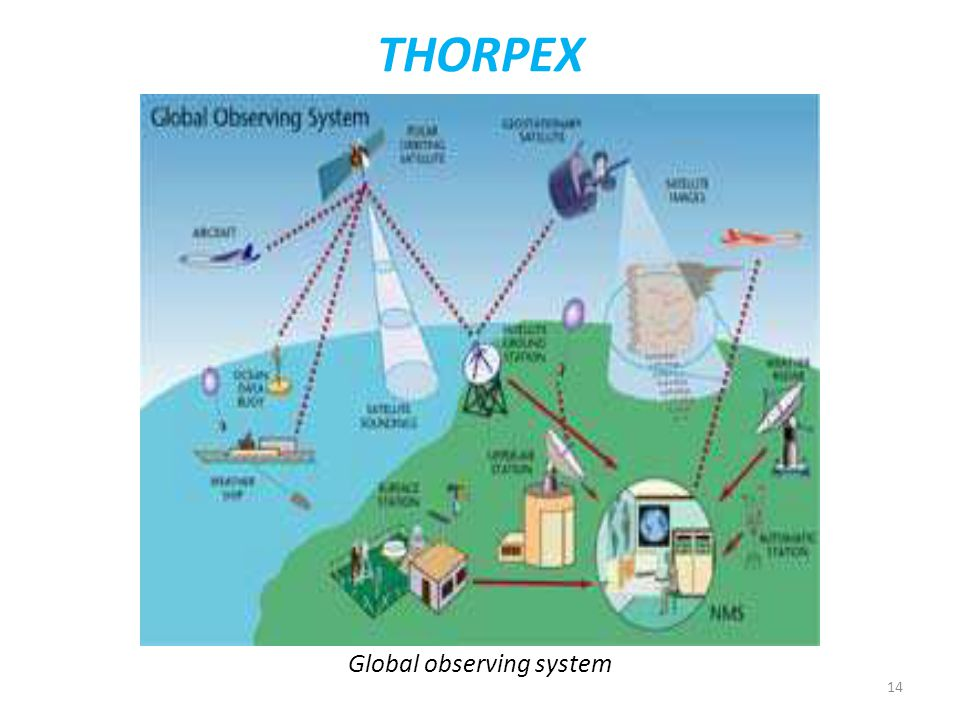 14 THORPEX Global observing system