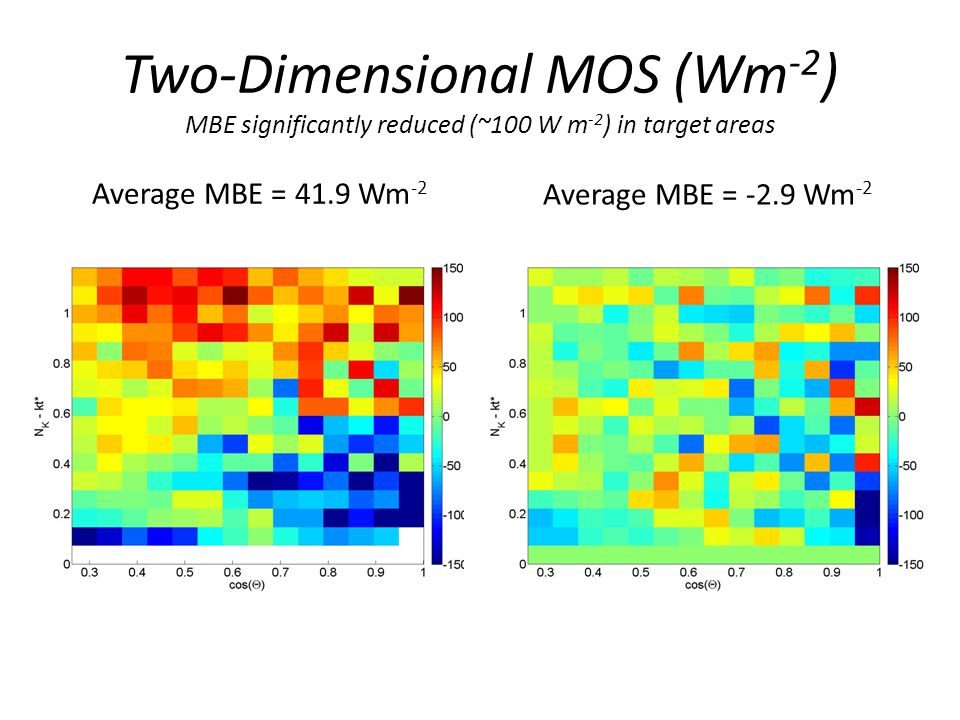 Two-Dimensional MOS (Wm -2 ) MBE significantly reduced (~100 W m -2 ) in target areas Average MBE = 41.9 Wm -2 Average MBE = -2.9 Wm -2