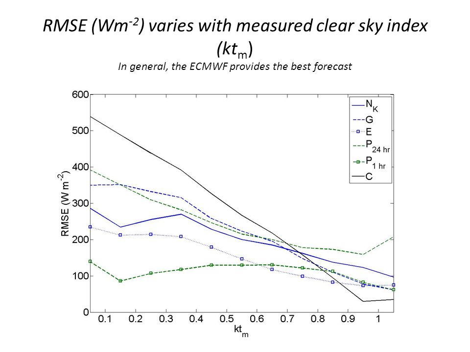 RMSE (Wm -2 ) varies with measured clear sky index (kt m ) In general, the ECMWF provides the best forecast