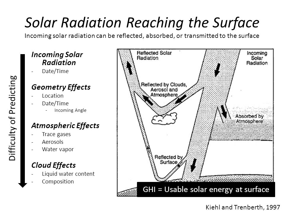 Solar Radiation Reaching the Surface Incoming solar radiation can be reflected, absorbed, or transmitted to the surface Kiehl and Trenberth, 1997 Incoming Solar Radiation -Date/Time Geometry Effects -Location -Date/Time -Incoming Angle Atmospheric Effects -Trace gases -Aerosols -Water vapor Cloud Effects -Liquid water content -Composition GHI = Usable solar energy at surface Difficulty of Predicting
