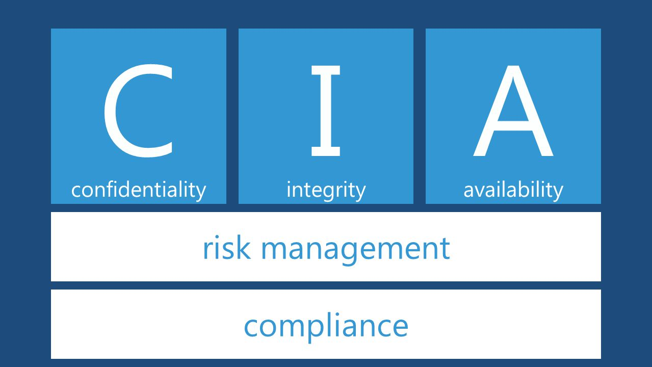 confidentiality C integrity I availability A risk management compliance