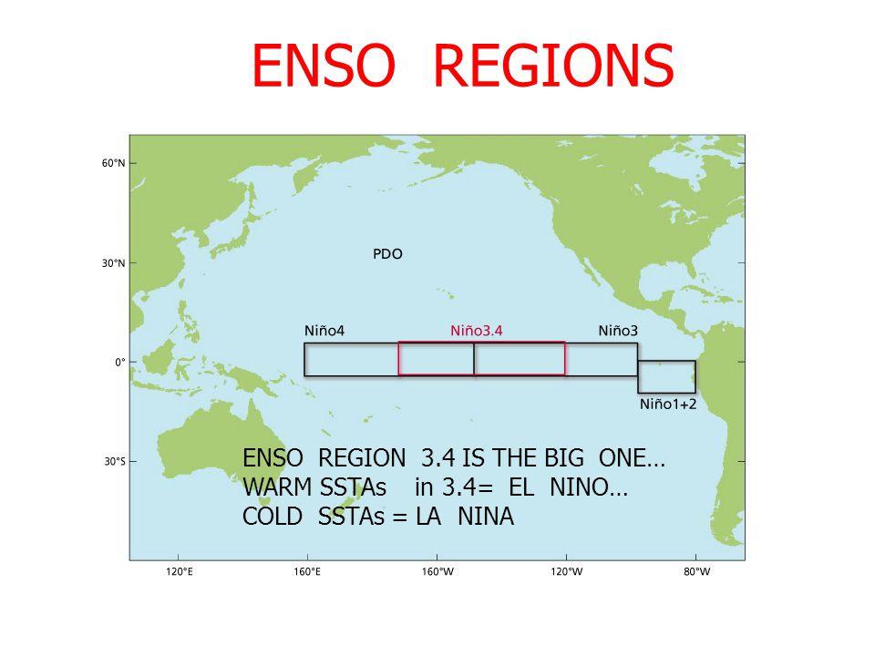 ENSO REGIONS ENSO REGION 3.4 IS THE BIG ONE… WARM SSTAs in 3.4= EL NINO… COLD SSTAs = LA NINA