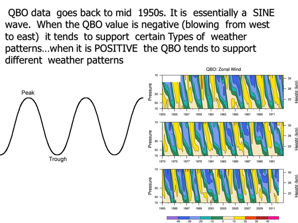 QBO data goes back to mid 1950s. It is essentially a SINE wave.