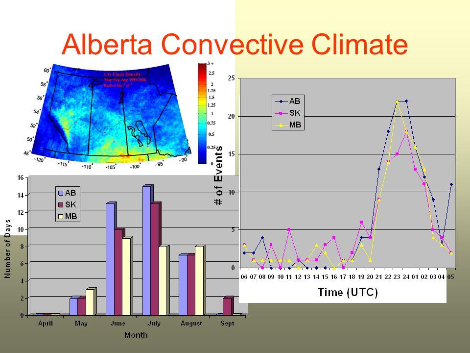 Annual Alberta Svr Weather Events YearHailWindTornadoRainTotal 200056915181 20014476360 20021243120 20037019141104 2004521715690 20056869487 2006831454106 20078937128146 Average 481211879