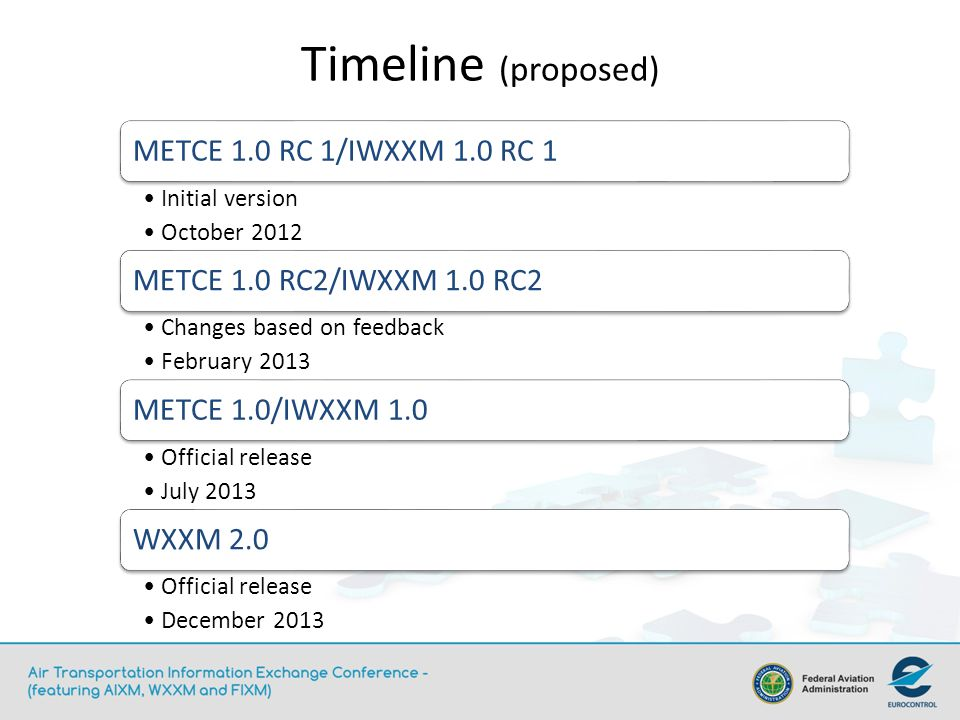 Timeline (proposed) METCE 1.0 RC 1/IWXXM 1.0 RC 1 Initial version October 2012 METCE 1.0 RC2/IWXXM 1.0 RC2 Changes based on feedback February 2013 MET