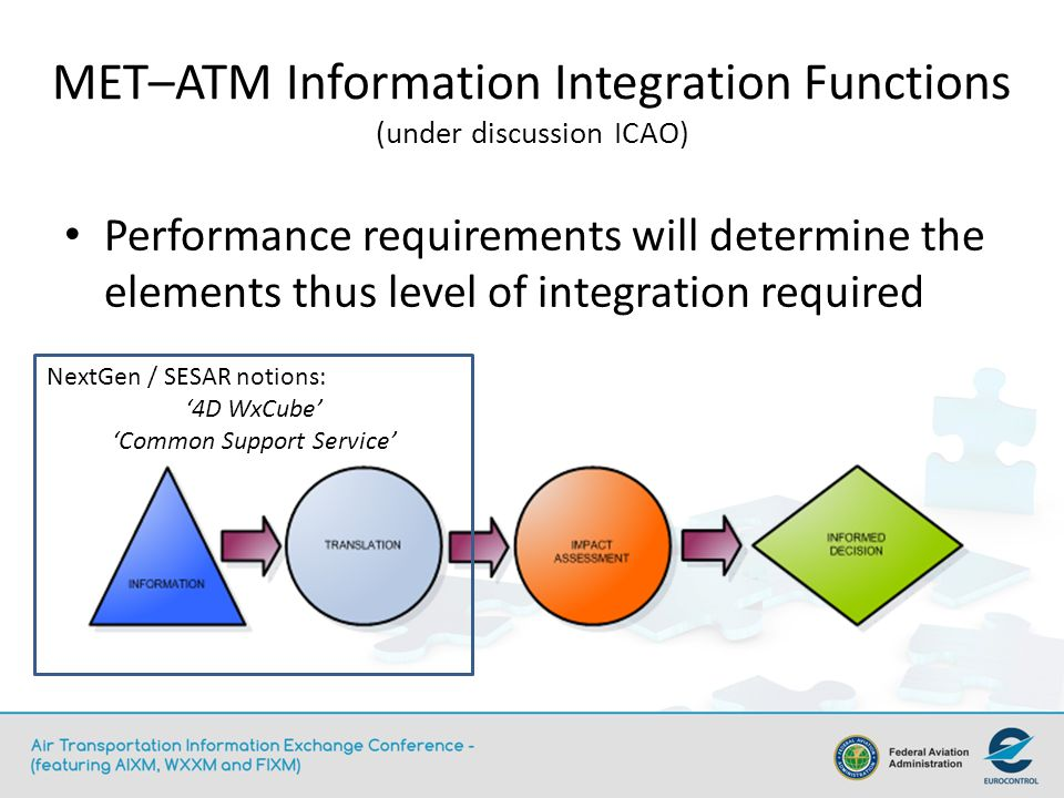MET–ATM Information Integration Functions (under discussion ICAO) Performance requirements will determine the elements thus level of integration requi