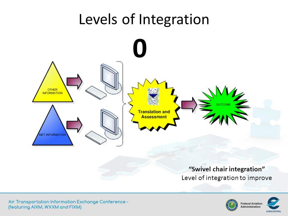 Levels of Integration 0 Swivel chair integration Level of integration to improve