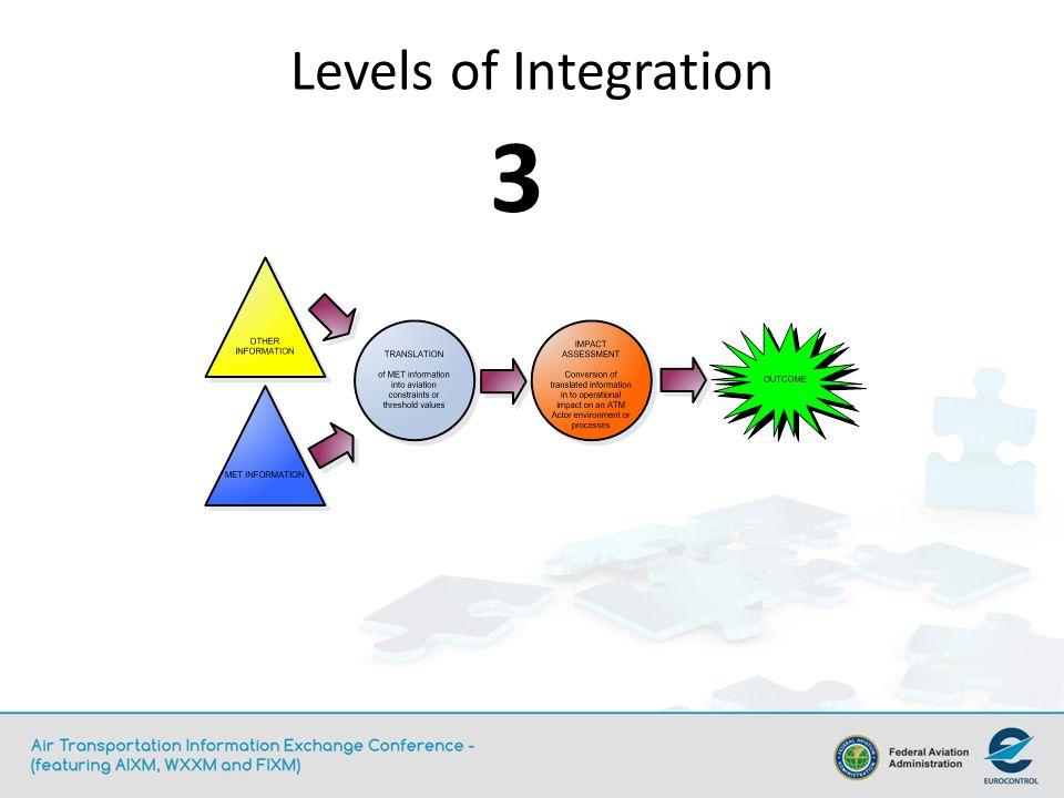 Levels of Integration 3