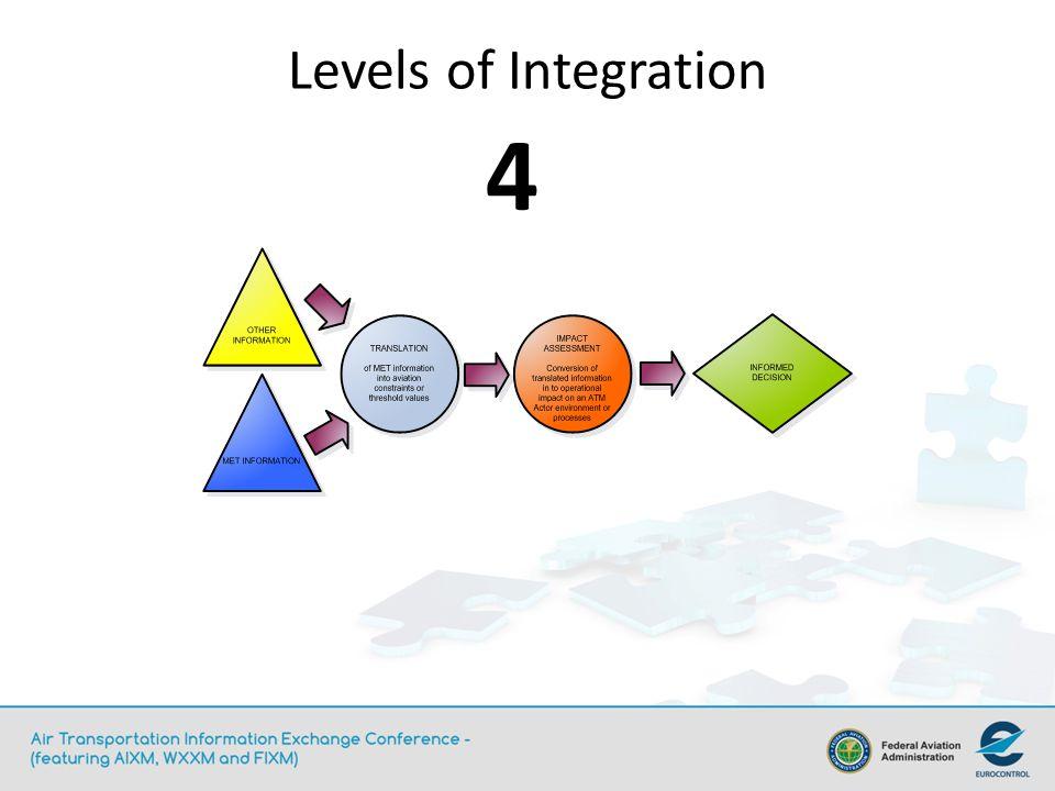 Levels of Integration 4