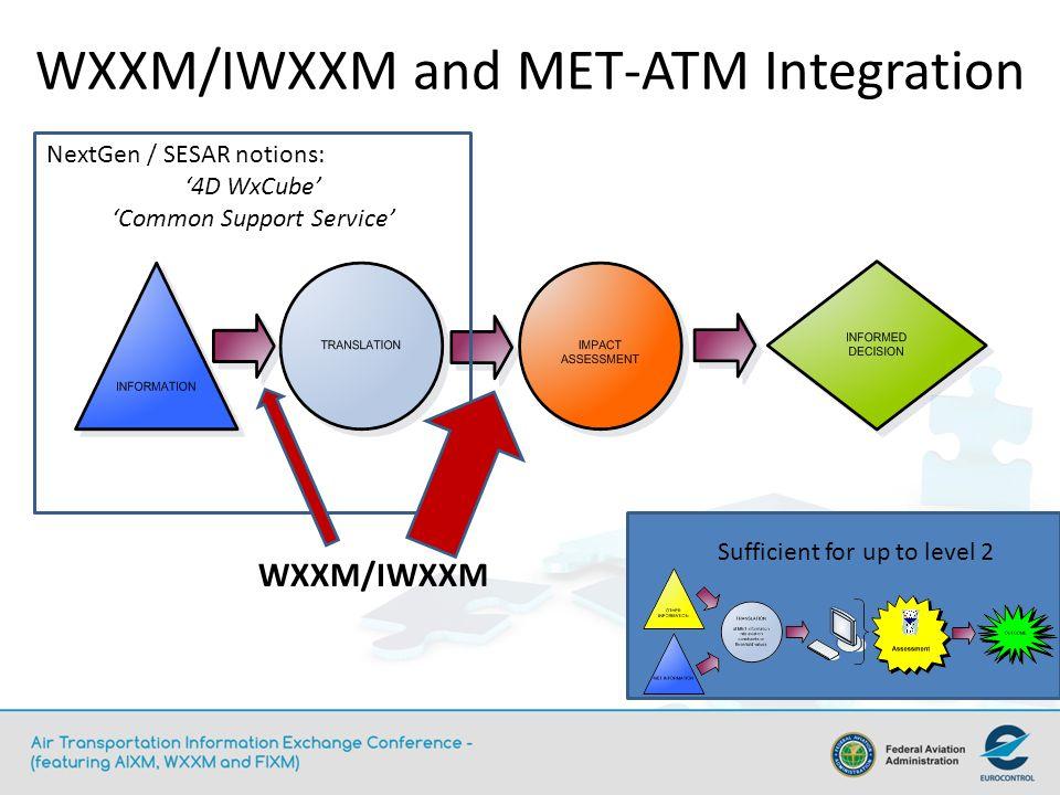 WXXM/IWXXM and MET-ATM Integration Sufficient for up to level 2 WXXM/IWXXM NextGen / SESAR notions: 4D WxCube Common Support Service
