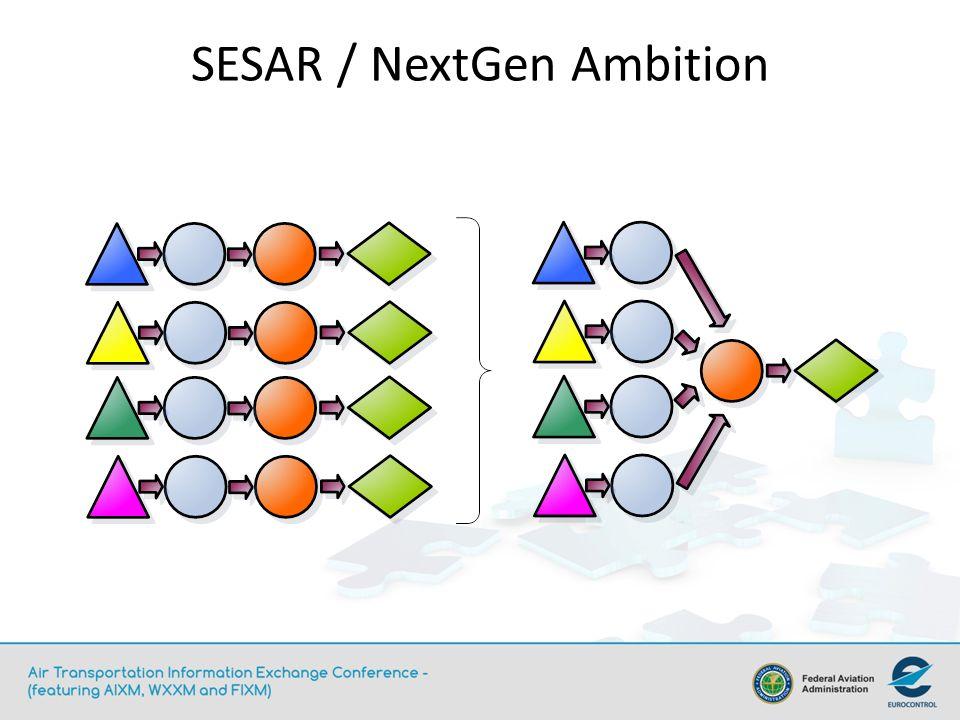 SESAR / NextGen Ambition