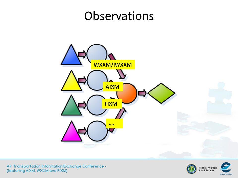 Observations WXXM/IWXXM AIXM FIXM ….