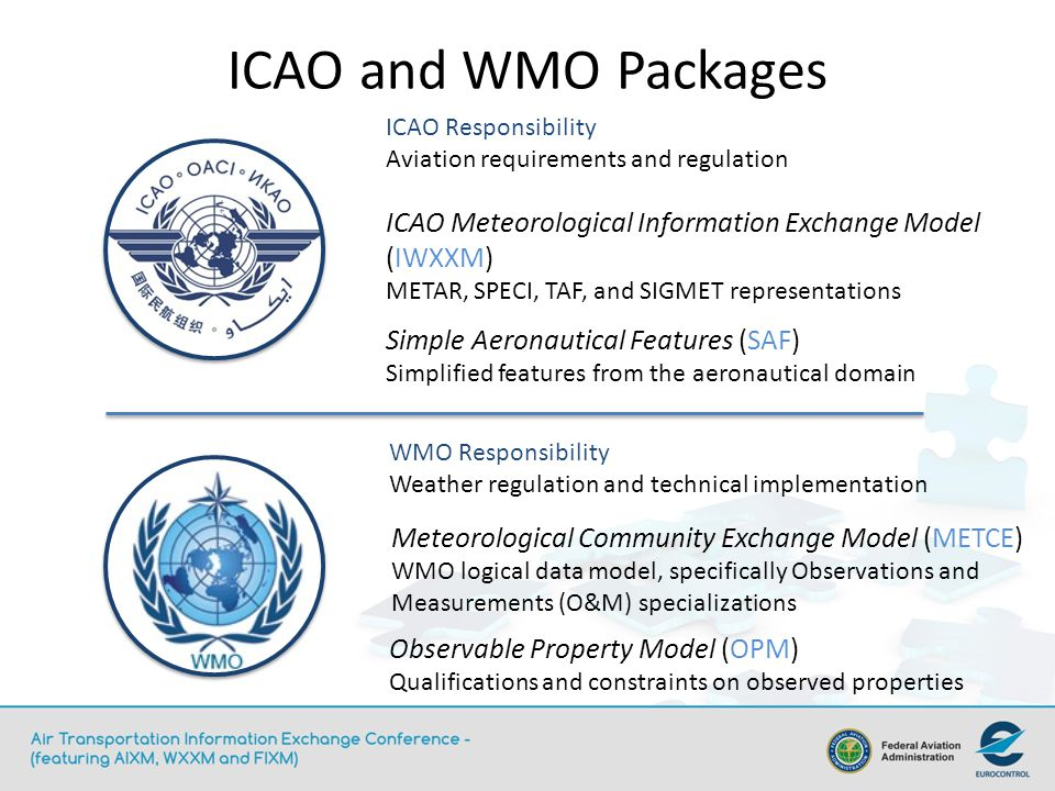 ICAO and WMO Packages Simple Aeronautical Features (SAF) Simplified features from the aeronautical domain ICAO Meteorological Information Exchange Mod
