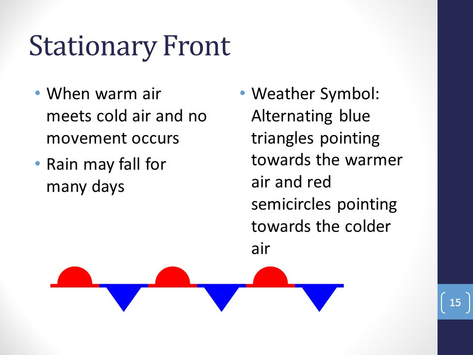 Stationary Front When warm air meets cold air and no movement occurs Rain may fall for many days Weather Symbol: Alternating blue triangles pointing towards the warmer air and red semicircles pointing towards the colder air 15