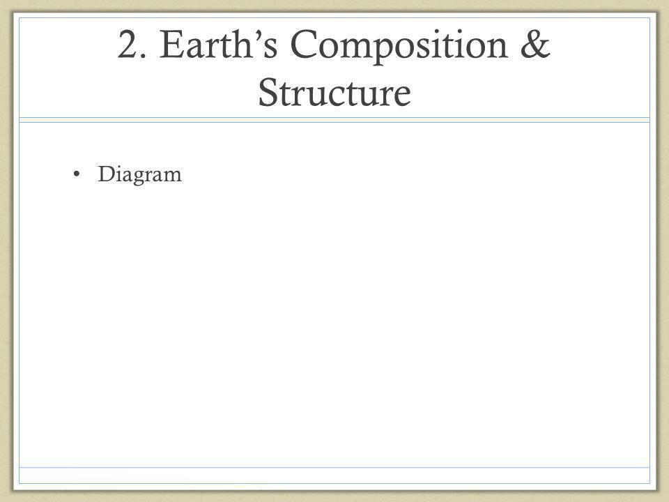 2. Earths Composition & Structure Diagram