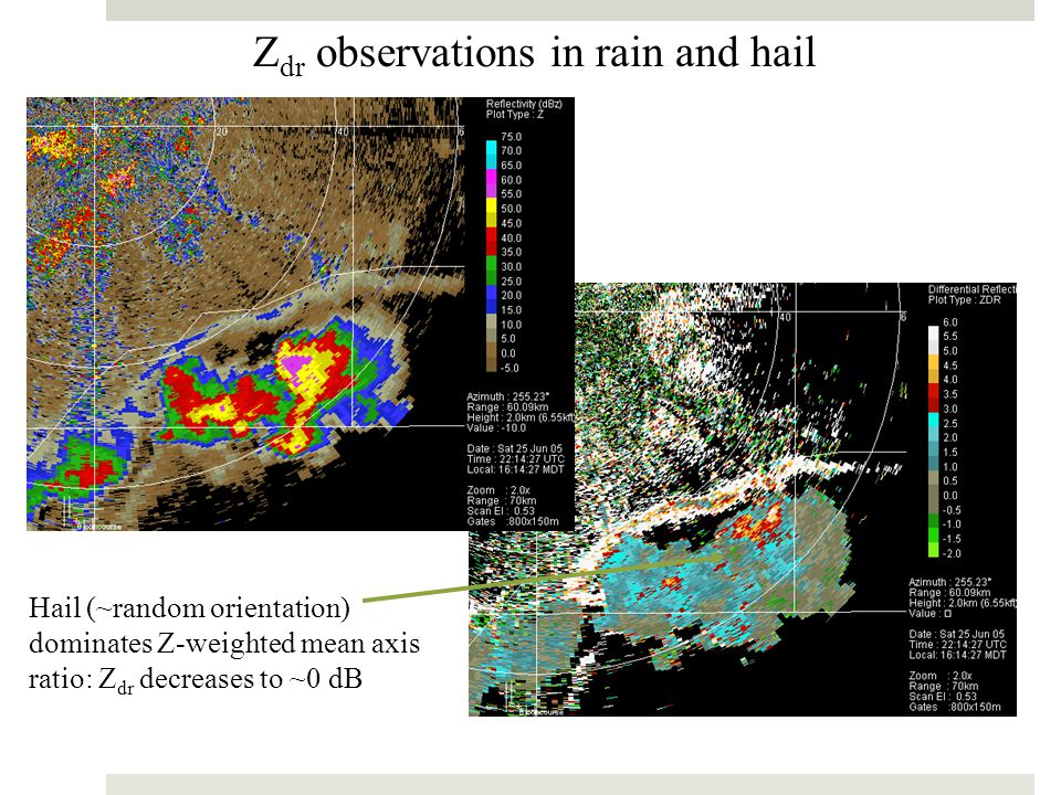 Z dr observations in rain and hail Hail (~random orientation) dominates Z-weighted mean axis ratio: Z dr decreases to ~0 dB