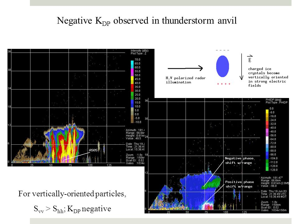 Negative K DP observed in thunderstorm anvil For vertically-oriented particles, S vv > S hh ; K DP negative