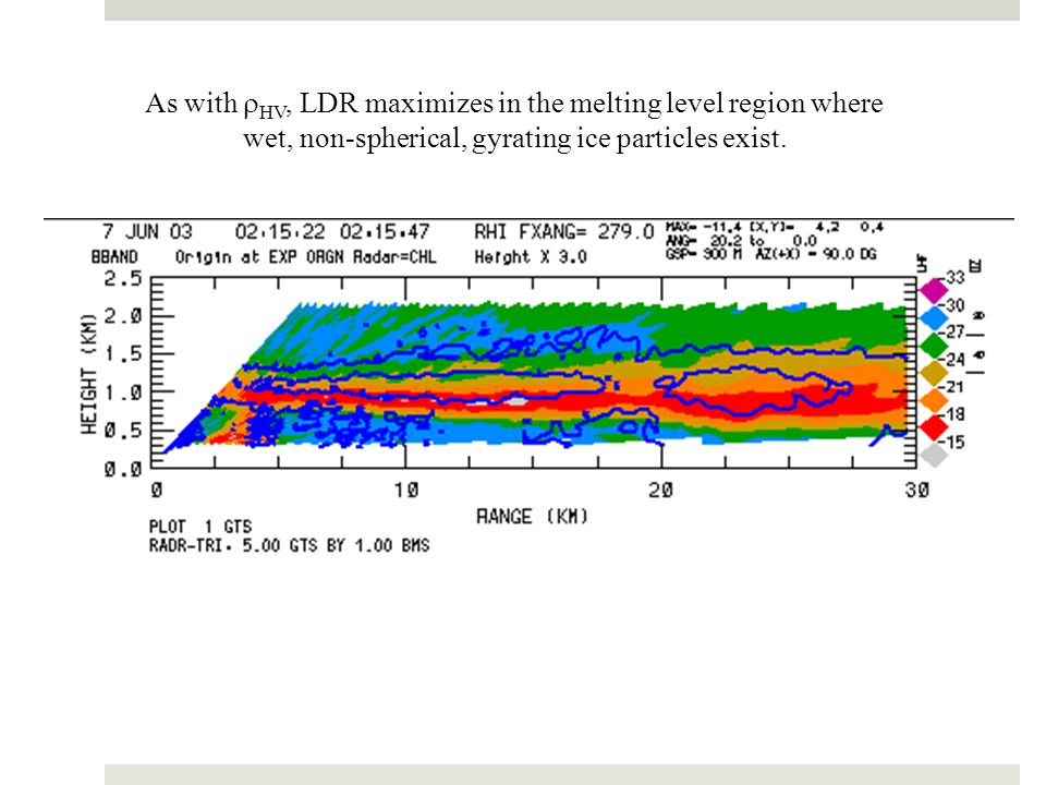 As with HV, LDR maximizes in the melting level region where wet, non-spherical, gyrating ice particles exist.