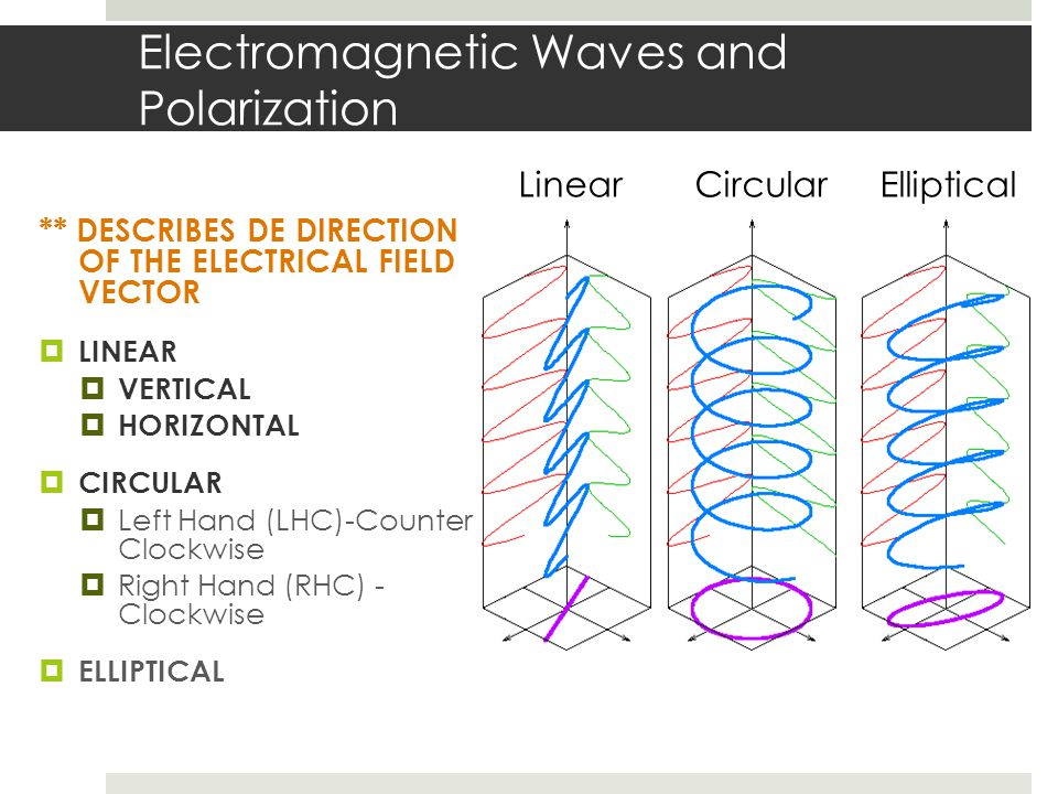 Electromagnetic Waves and Polarization ** DESCRIBES DE DIRECTION OF THE ELECTRICAL FIELD VECTOR LINEAR VERTICAL HORIZONTAL CIRCULAR Left Hand (LHC)-Co