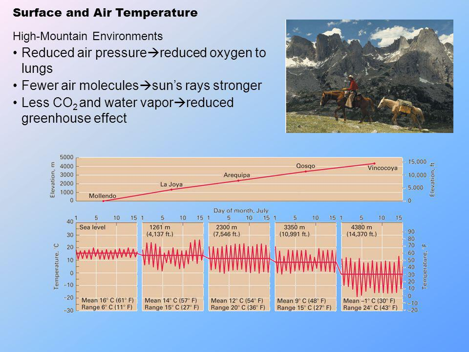 Surface and Air Temperature High-Mountain Environments Reduced air pressure reduced oxygen to lungs Fewer air molecules suns rays stronger Less CO 2 a
