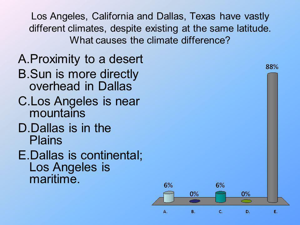 Los Angeles, California and Dallas, Texas have vastly different climates, despite existing at the same latitude. What causes the climate difference? A