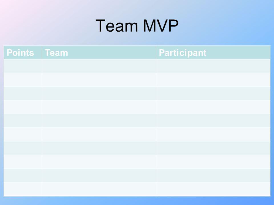 Team MVP PointsTeamParticipant