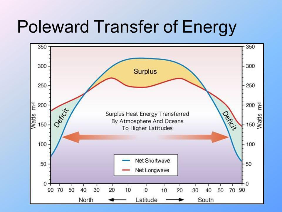 Poleward Transfer of Energy
