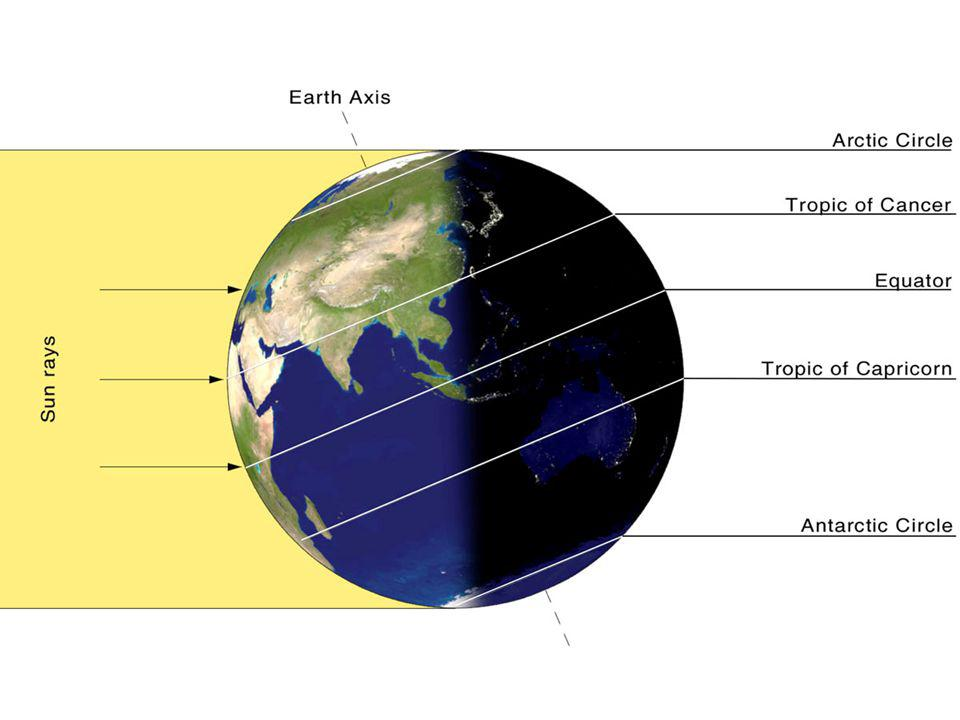 The amount of sunlight at the Poles varies most dramatically during the year At the North Pole the sun never sets from March 20 to September 23.