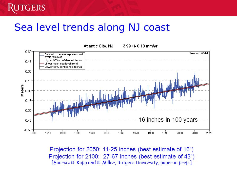 Sea level trends along NJ coast 16 inches in 100 years Projection for 2050: 11-25 inches (best estimate of 16) Projection for 2100: 27-67 inches (best