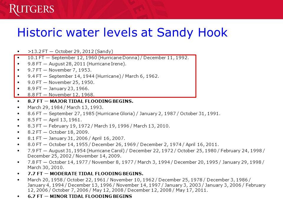 Historic water levels at Sandy Hook >13.2 FT October 29, 2012 (Sandy) 10.1 FT September 12, 1960 (Hurricane Donna) / December 11, 1992. 9.8 FT August