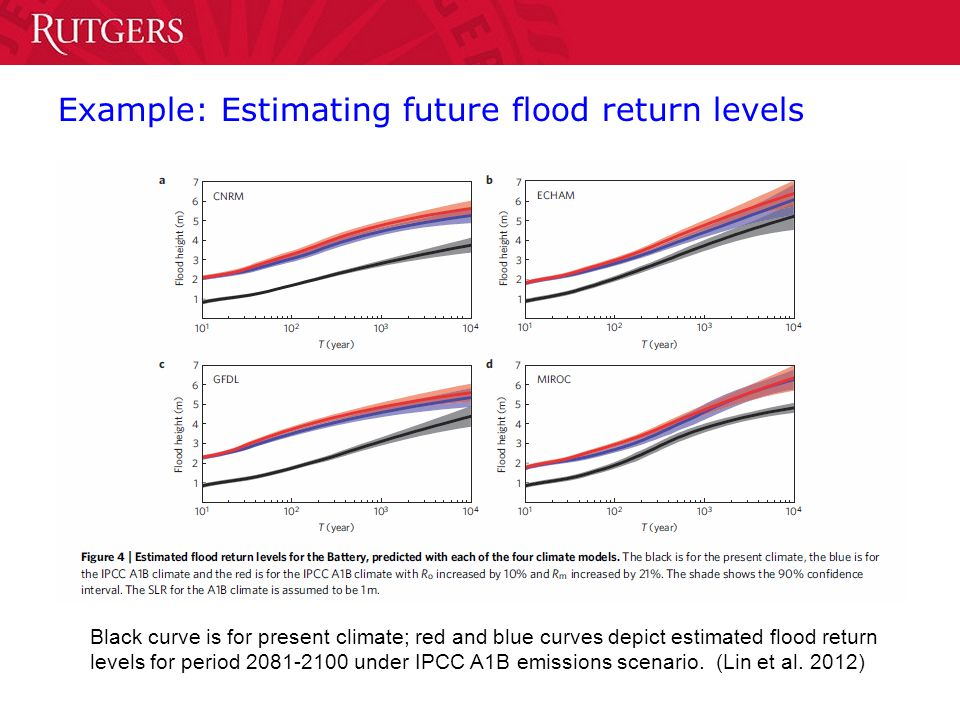 Example: Estimating future flood return levels Black curve is for present climate; red and blue curves depict estimated flood return levels for period