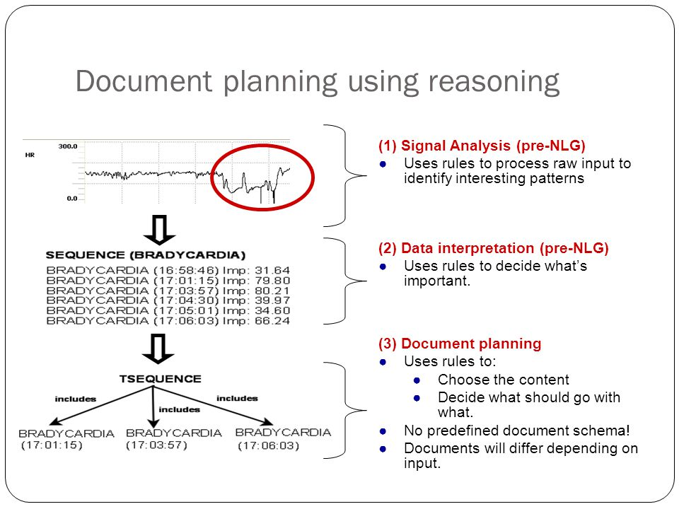 Document planning using reasoning (1) Signal Analysis (pre-NLG) Uses rules to process raw input to identify interesting patterns (2) Data interpretati