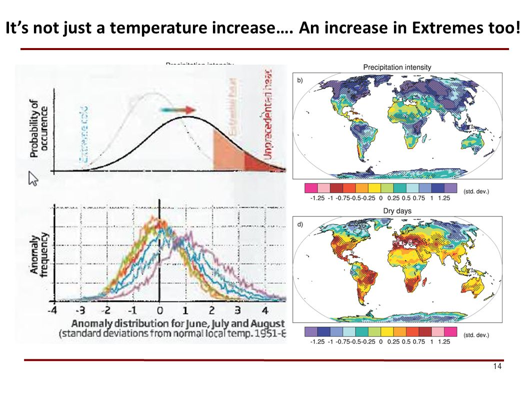 14 Its not just a temperature increase…. An increase in Extremes too!