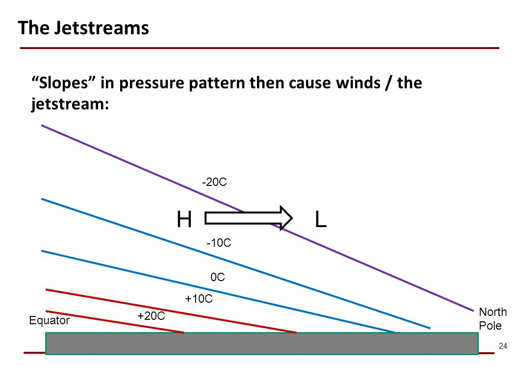 24 Equator North Pole -20C -10C 0C +10C +20C HL Slopes in pressure pattern then cause winds / the jetstream: The Jetstreams