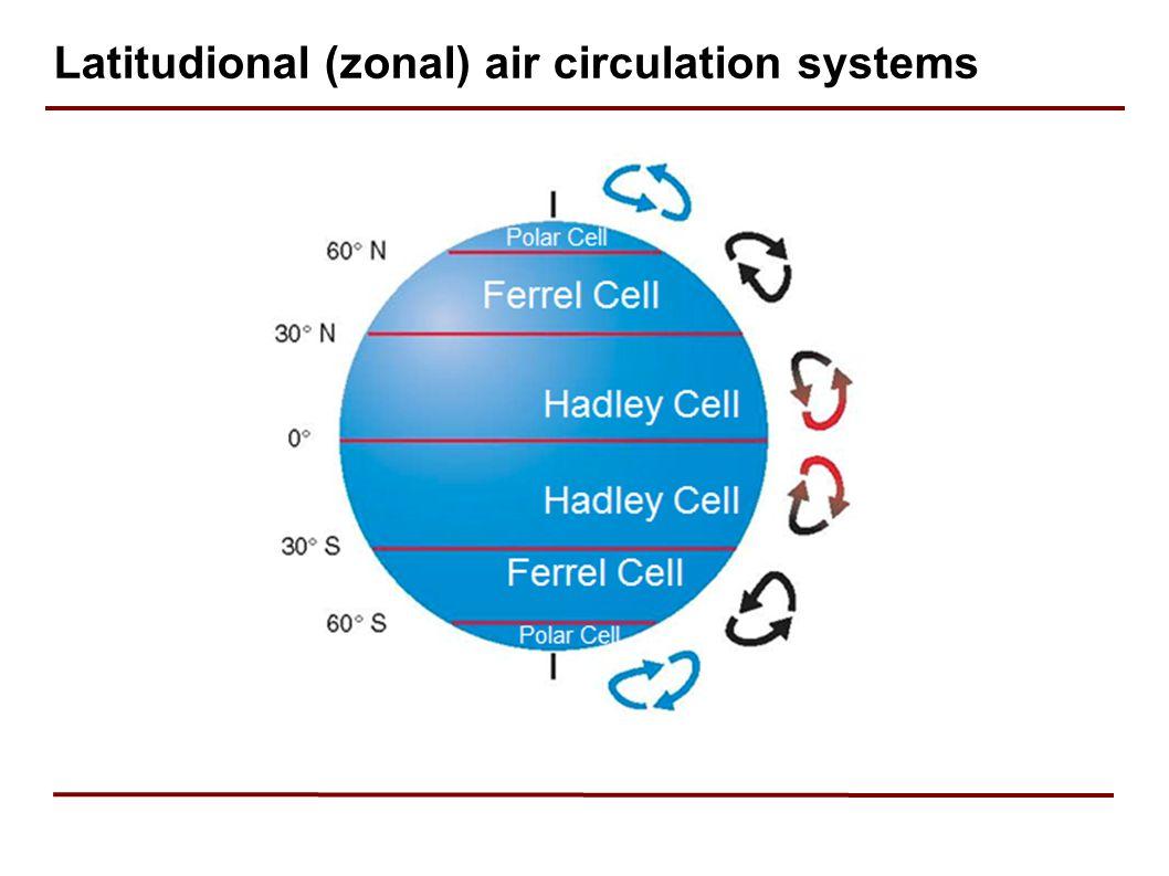 Latitudional (zonal) air circulation systems