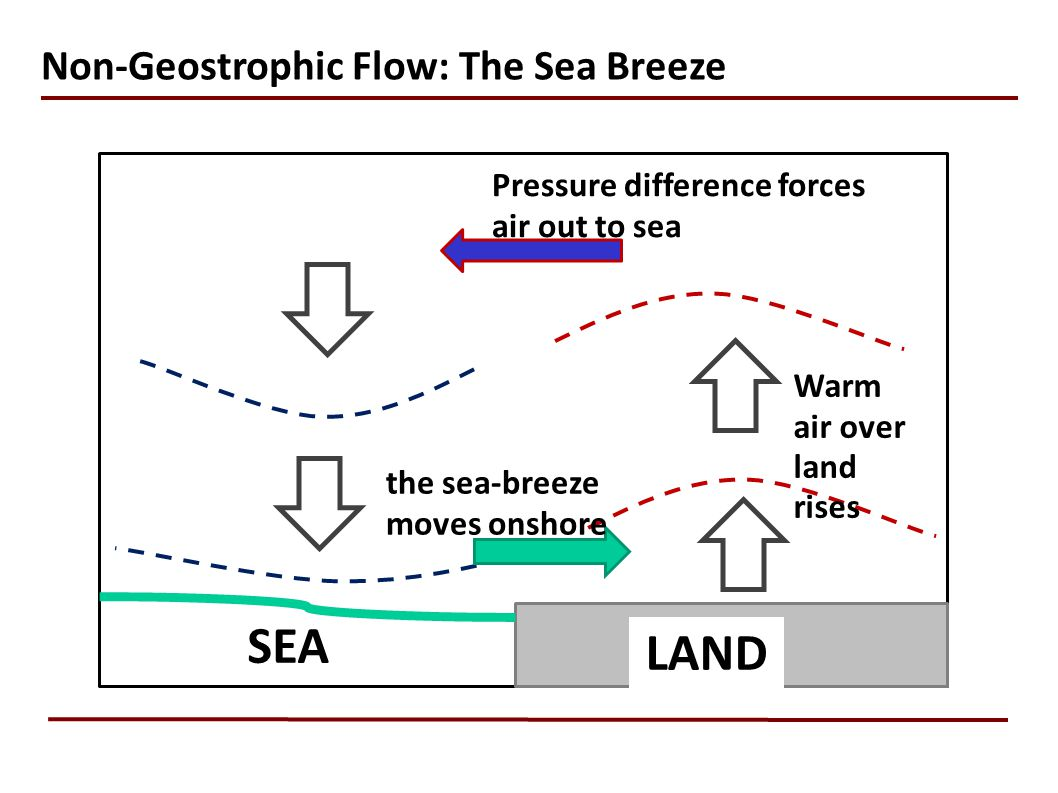 Non-Geostrophic Flow: The Sea Breeze SEA LAND Warm air over land rises Pressure difference forces air out to sea the sea-breeze moves onshore