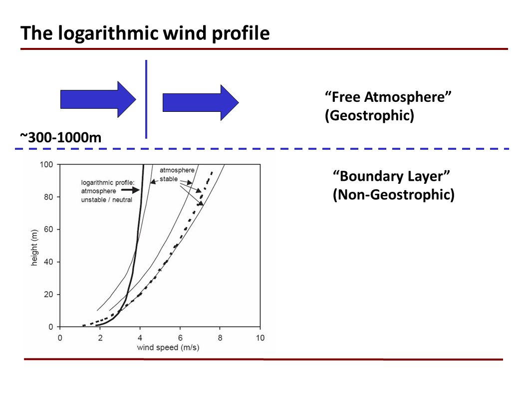 The logarithmic wind profile Free Atmosphere (Geostrophic) Boundary Layer (Non-Geostrophic) ~300-1000m