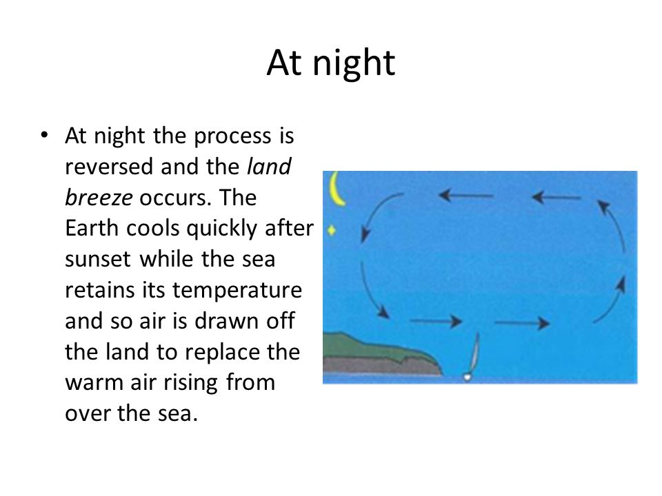 At night At night the process is reversed and the land breeze occurs.